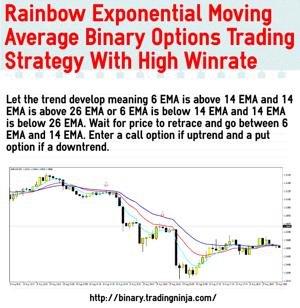 Moving average strategy binary options