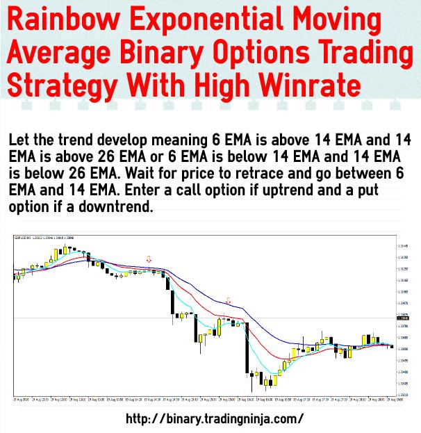 Rainbow strategy binary options